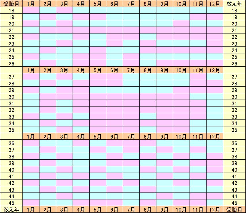 中国 式 産み 分け カレンダー